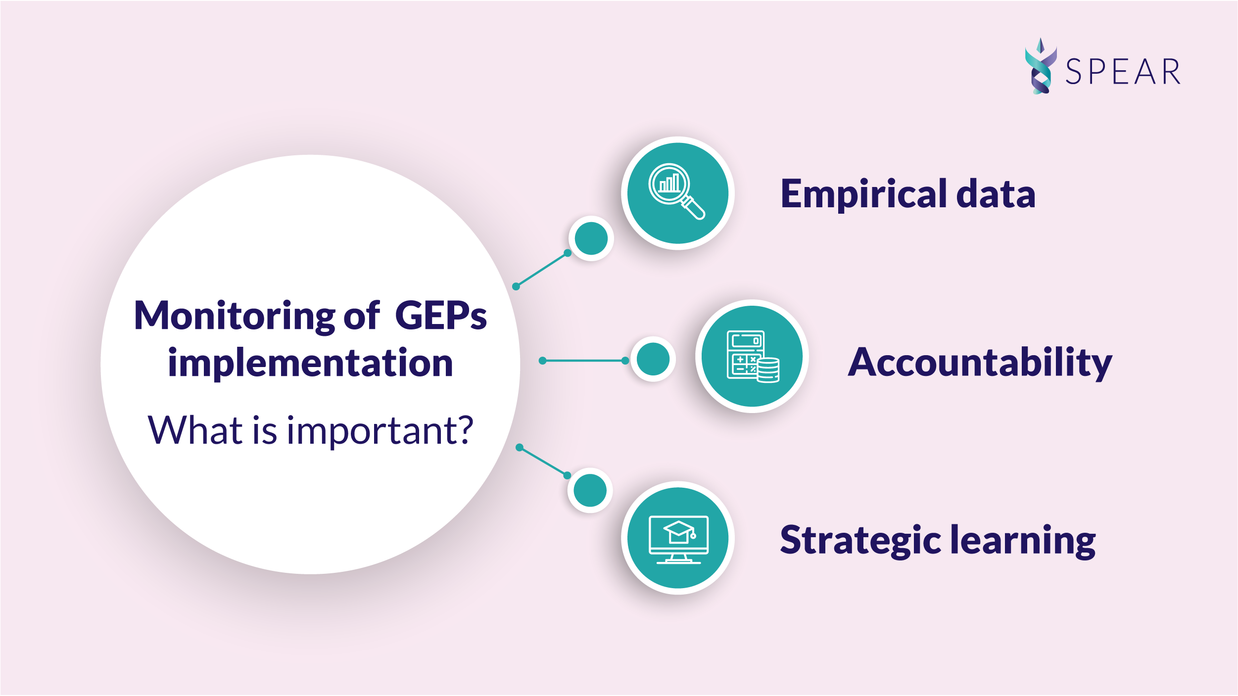 Monitoring of GEP implementation - why is it important?