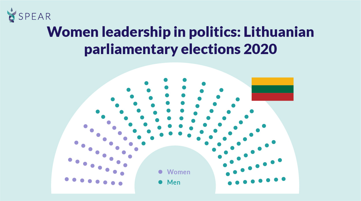 Women leadership in politics: Lithuanian parliamentary elections 2020
